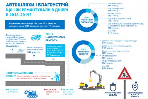 Антикорупційний штаб представив Карту ремонтів у Дніпрі (ІНФОГРАФІКА)