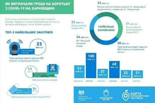 Карта коронавірусних закупівель: 336 мільйонів витратила Харківщина на коронавірусні закупівлі
